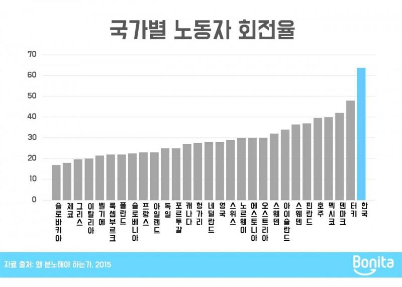 국가별노동자 회전율