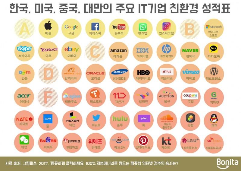 인포3_주요 it 기업 성적표
